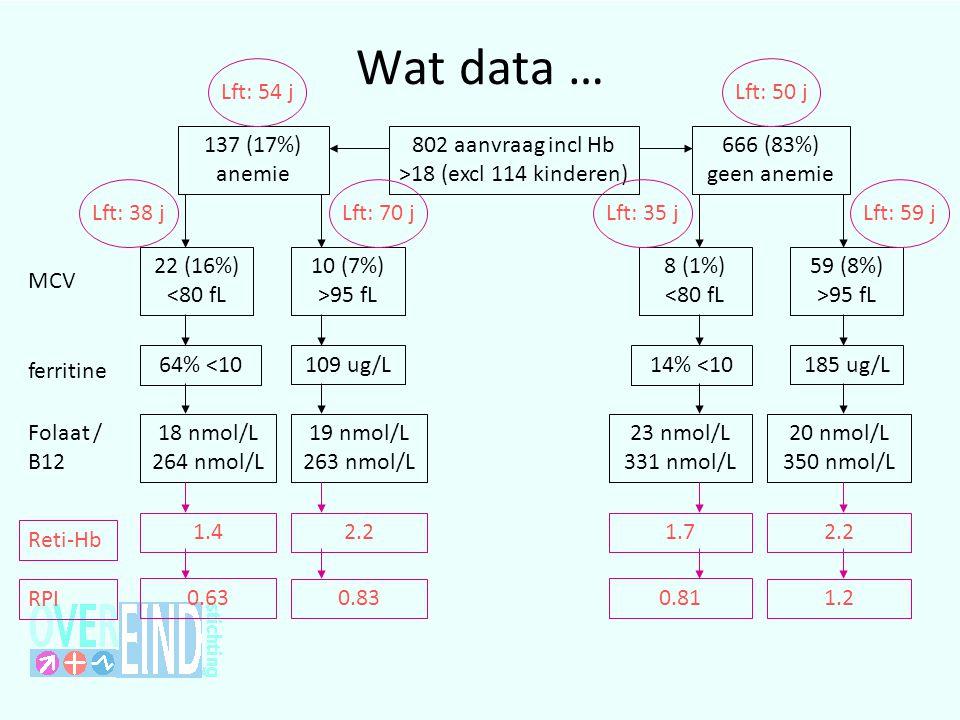 Wat data … 802 aanvraag incl Hb >18 (excl 114 kinderen) 666 (83%) geen anemie 137 (17%) anemie MCV 22 (16%) <80 fL 10 (7%) >95 fL 8 (1%) <80 fL 59 (8%