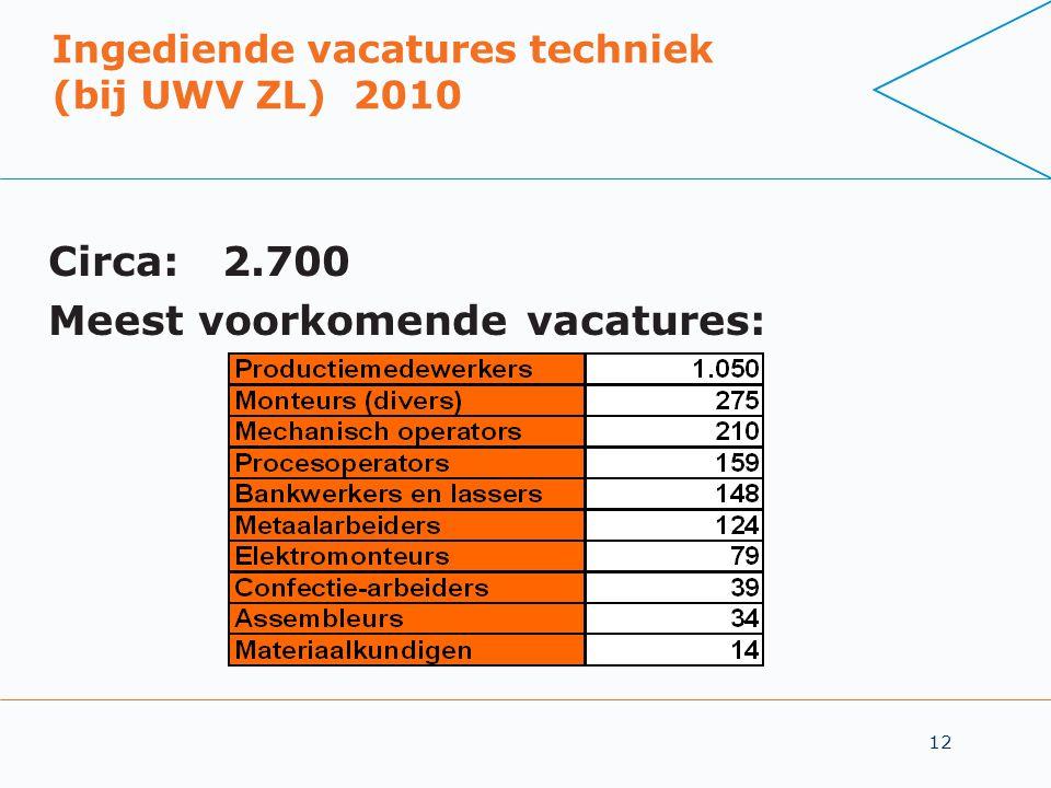 12 Ingediende vacatures techniek (bij UWV ZL) 2010 Circa: 2.700 Meest voorkomende vacatures: