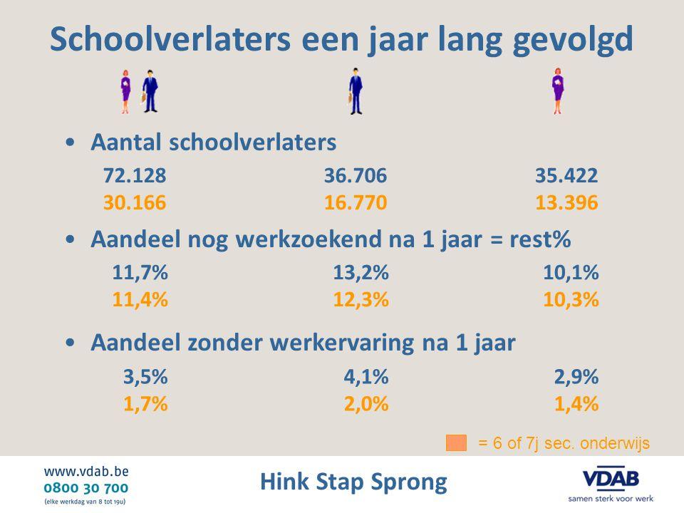 Hink Stap Sprong •Aantal schoolverlaters Schoolverlaters een jaar lang gevolgd 72.128 30.166 36.706 16.770 35.422 13.396 •Aandeel nog werkzoekend na 1 jaar = rest% •Aandeel zonder werkervaring na 1 jaar 3,5% 1,7% 4,1% 2,0% 2,9% 1,4% 11,7% 11,4% 13,2% 12,3% 10,1% 10,3% = 6 of 7j sec.