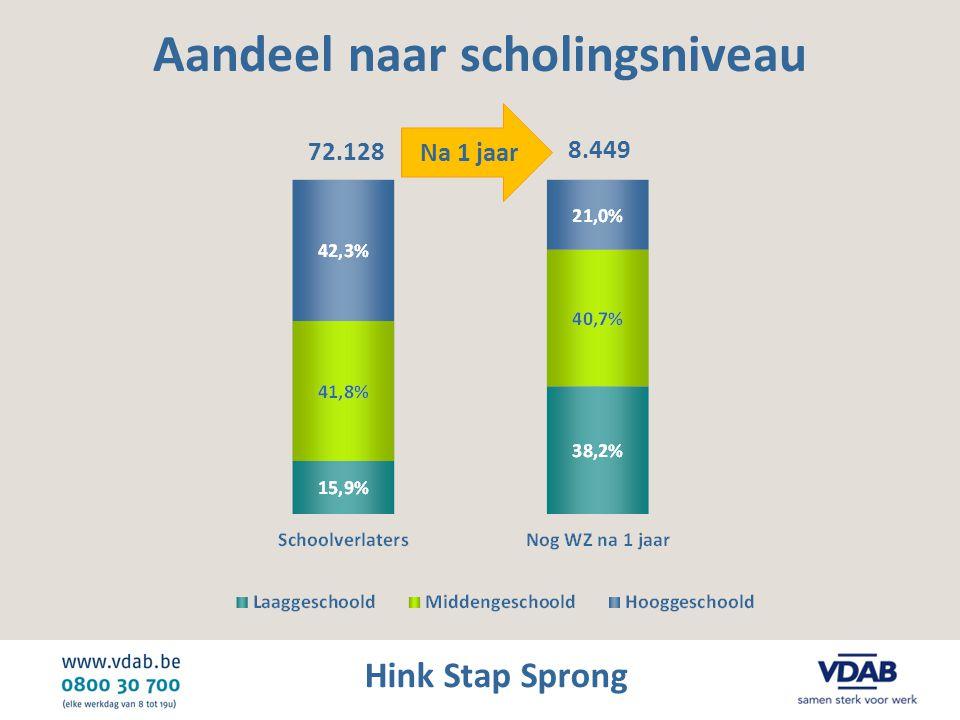 Hink Stap Sprong Aandeel naar scholingsniveau 72.128 8.449 Na 1 jaar