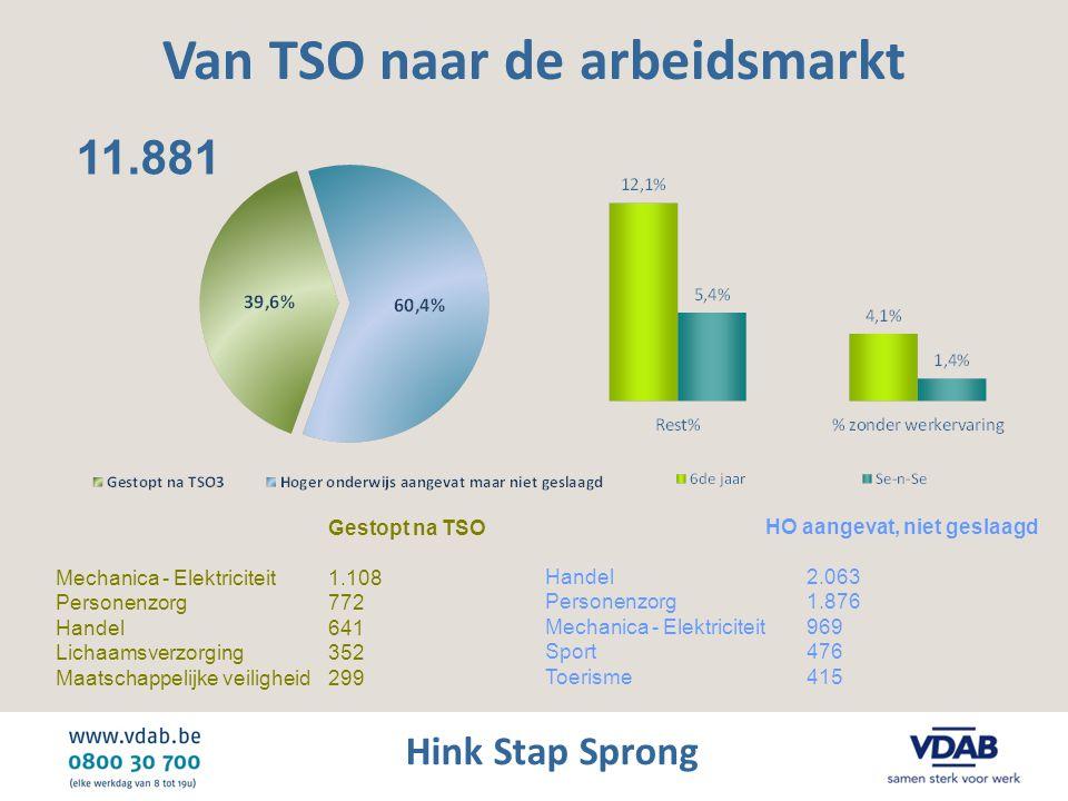 Hink Stap Sprong Van TSO naar de arbeidsmarkt Gestopt na TSO Mechanica - Elektriciteit 1.108 Personenzorg 772 Handel 641 Lichaamsverzorging 352 Maatsc