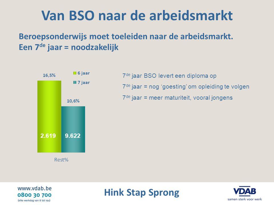 Hink Stap Sprong Van BSO naar de arbeidsmarkt Beroepsonderwijs moet toeleiden naar de arbeidsmarkt. Een 7 de jaar = noodzakelijk 2.619 9.622 7 de jaar