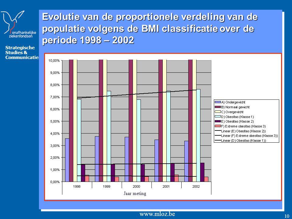 Strategische Studies & Communicatie www.mloz.be 10 Jaar meting Evolutie van de proportionele verdeling van de populatie volgens de BMI classificatie over de periode 1998 – 2002 Jaar meting