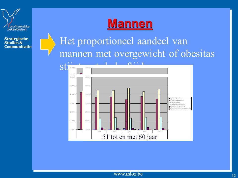 Strategische Studies & Communicatie www.mloz.be 12 Het proportioneel aandeel van mannen met overgewicht of obesitas stijgt met de leeftijdMannen 18 tot en met 30 jaar 31 tot en met 40 jaar 41 tot en met 50 jaar 51 tot en met 60 jaar