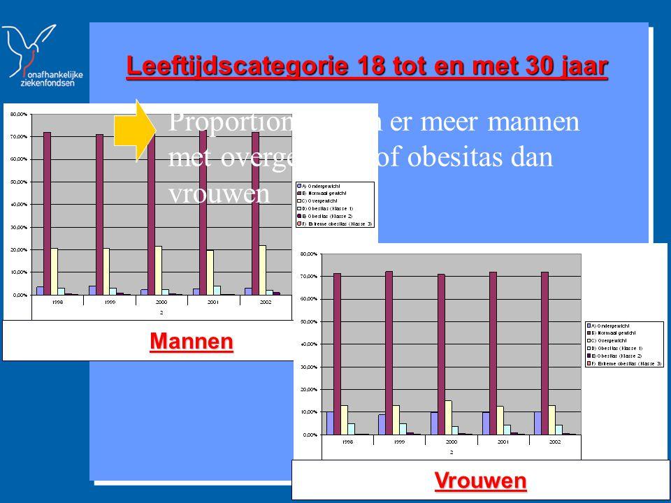 Strategische Studies & Communicatie www.mloz.be 14 Leeftijdscategorie 18 tot en met 30 jaar Mannen Vrouwen Proportioneel zijn er meer mannen met overgewicht of obesitas dan vrouwen