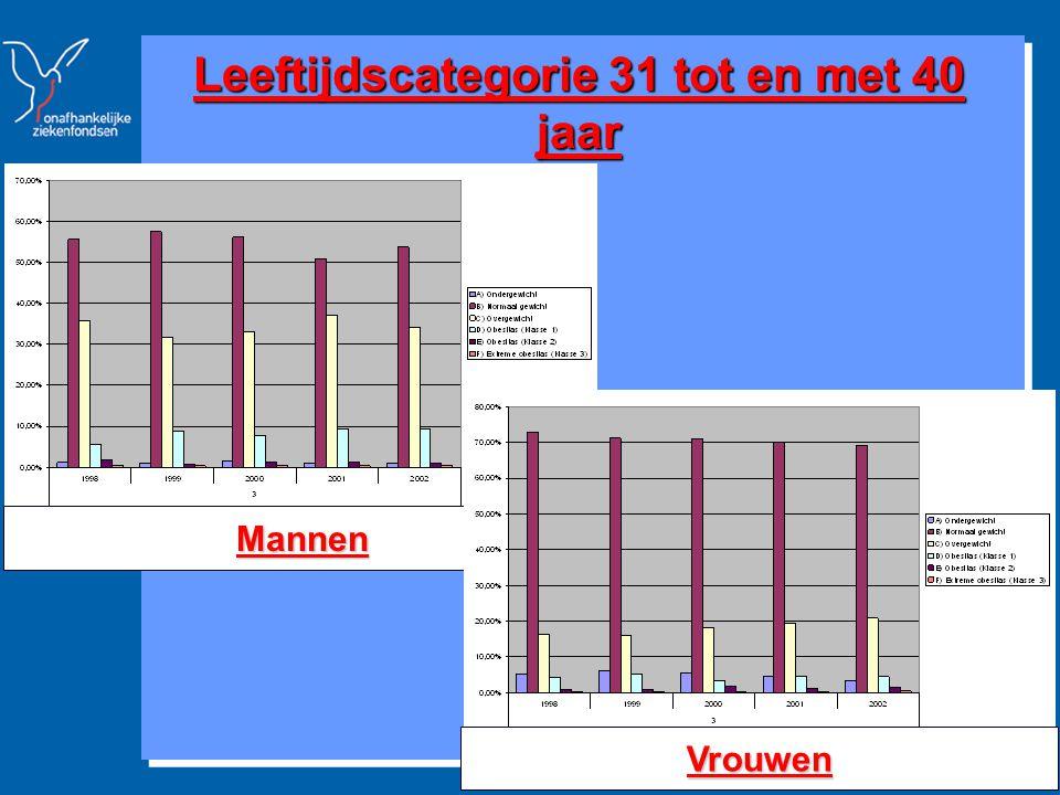 Strategische Studies & Communicatie www.mloz.be 15 Leeftijdscategorie 31 tot en met 40 jaar Mannen Vrouwen