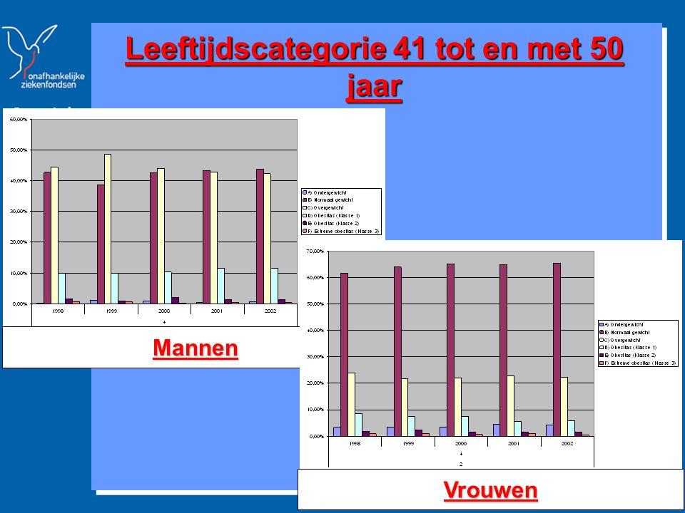 Strategische Studies & Communicatie www.mloz.be 17 Leeftijdscategorie 51 tot en met 60 jaar Mannen Vrouwen