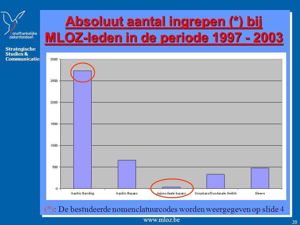 Strategische Studies & Communicatie www.mloz.be 21 Procentuele verdeling tussen de beide geslachten per type ingreep 1= Mannen 2= Vrouwen Toch proportioneel meer mannen met zwaarlijvigheid of obesitas.