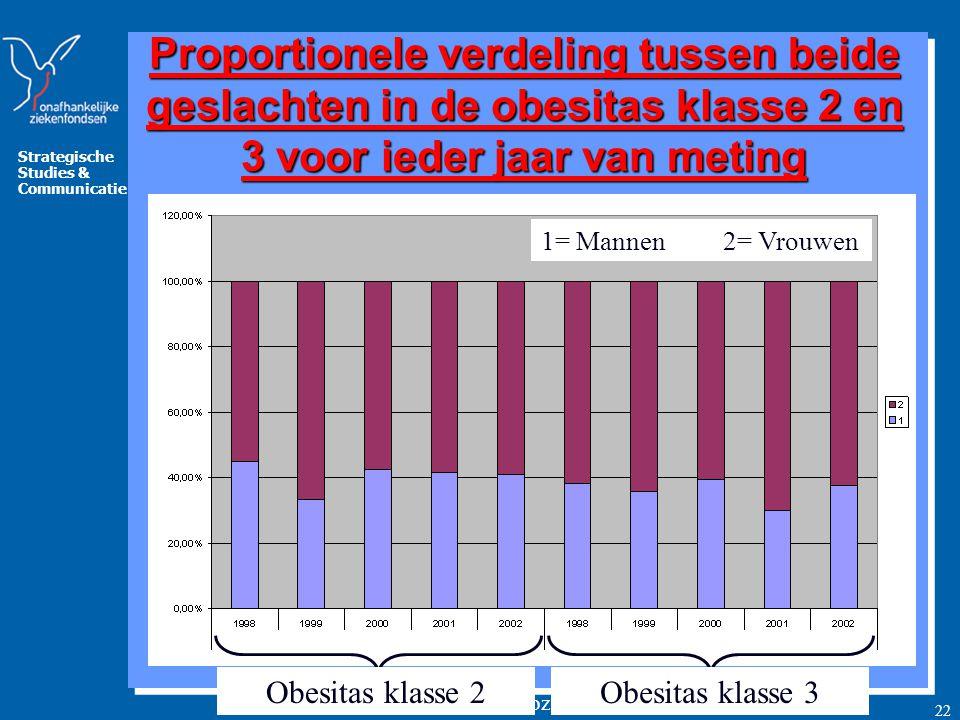 Strategische Studies & Communicatie www.mloz.be 22 Proportioneel zijn er meer vrouwen binnen de groep obesitas klasse 2 en 3 Obesitas klasse 2Obesitas klasse 3 1= Mannen 2= Vrouwen Proportionele verdeling tussen beide geslachten in de obesitas klasse 2 en 3 voor ieder jaar van meting