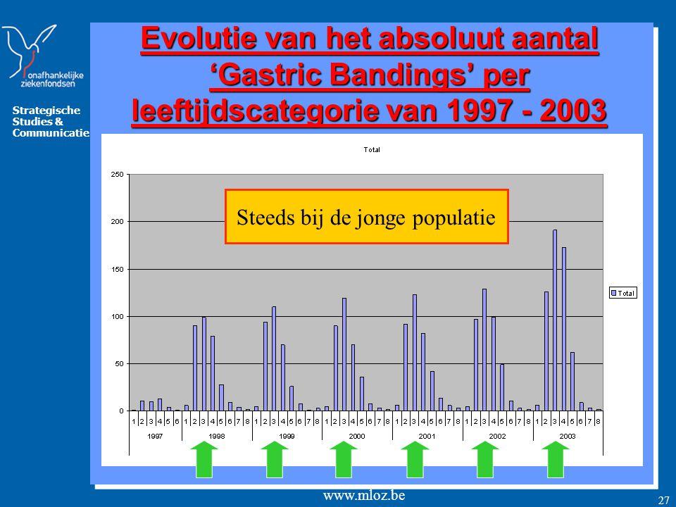 Strategische Studies & Communicatie www.mloz.be 27 Evolutie van het absoluut aantal 'Gastric Bandings' per leeftijdscategorie van 1997 - 2003 Steeds bij de jonge populatie