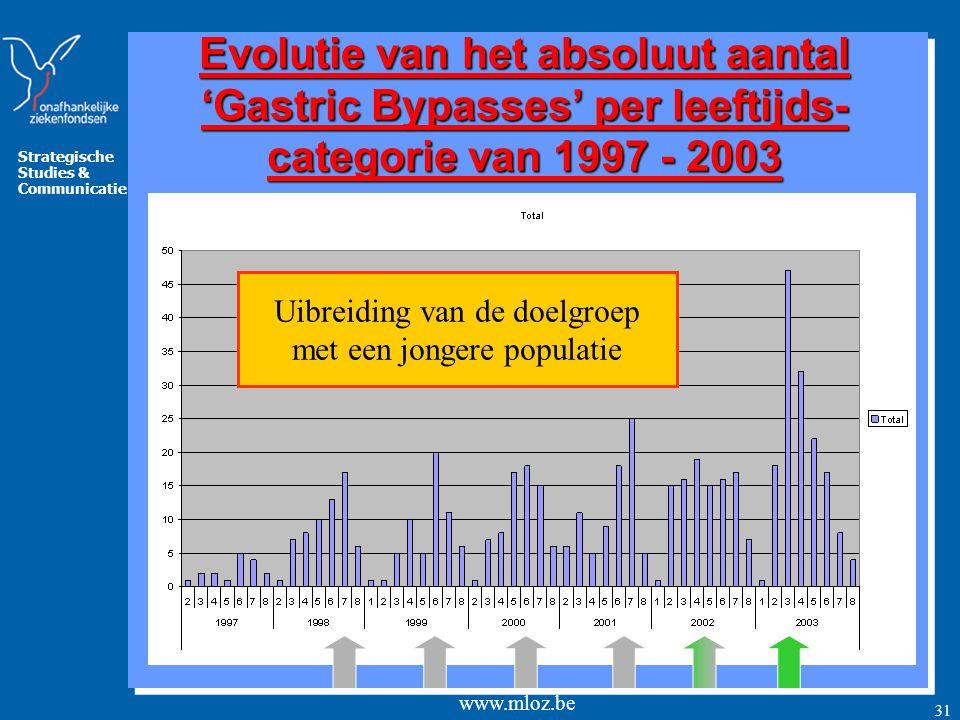 Strategische Studies & Communicatie www.mloz.be 31 Evolutie van het absoluut aantal 'Gastric Bypasses' per leeftijds- categorie van 1997 - 2003 Uibreiding van de doelgroep met een jongere populatie