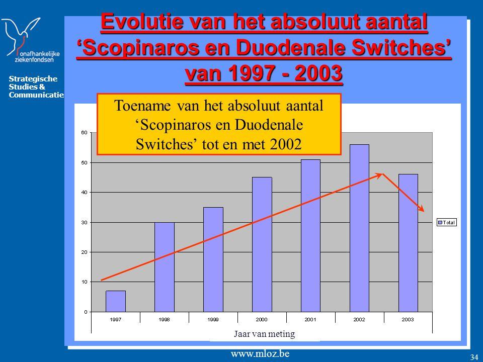 Strategische Studies & Communicatie www.mloz.be 34 Evolutie van het absoluut aantal 'Scopinaros en Duodenale Switches' van 1997 - 2003 Toename van het absoluut aantal 'Scopinaros en Duodenale Switches' tot en met 2002 Jaar van meting