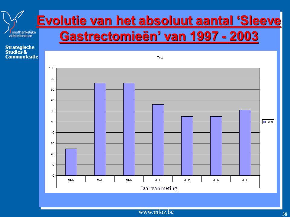 Strategische Studies & Communicatie www.mloz.be 39 Evolutie van het absoluut aantal 'Sleeve Gastrectomieën' per leeftijdscategorie van 1997 - 2003 Steeds bij de oudere populatie