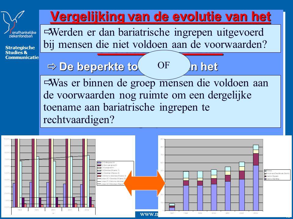 Strategische Studies & Communicatie www.mloz.be 40 Vergelijking van de evolutie van het aantal bariatrische ingrepen met de evolutie van de BMI.