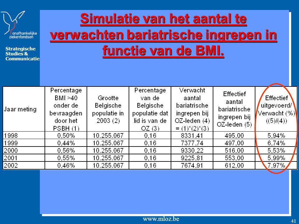 Strategische Studies & Communicatie www.mloz.be 42 Conclusie (1)  De gemiddelde BMI van de mannen is groter dan de gemiddelde BMI van de vrouwen.