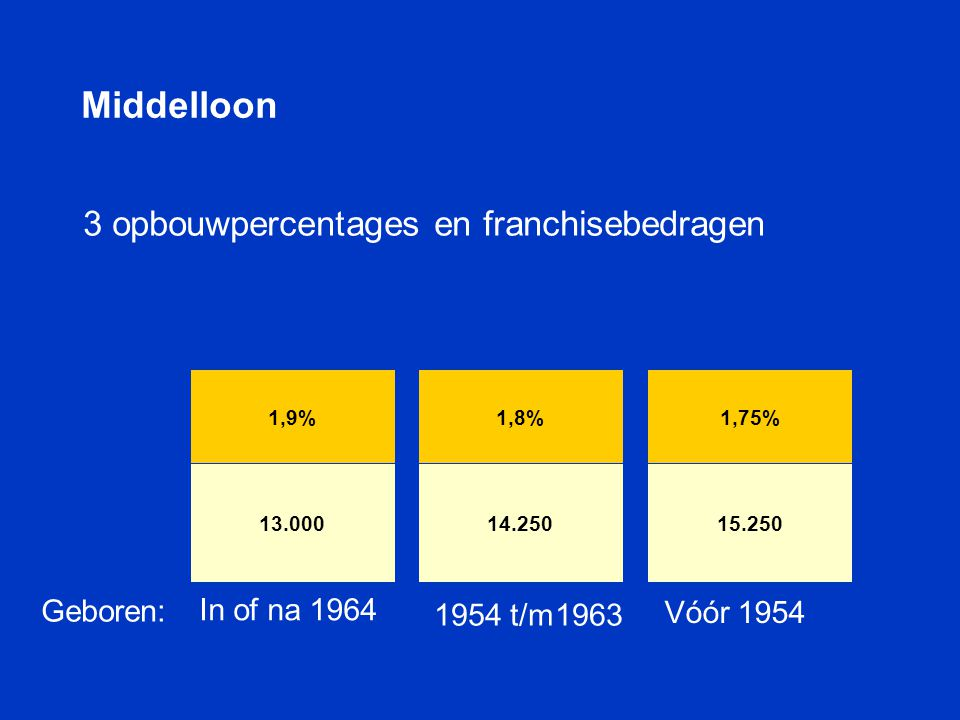 3 opbouwpercentages en franchisebedragen 1,9% 13.000 1,8% 14.250 1,75% 15.250 In of na 1964 1954 t/m1963 Vóór 1954 Middelloon Geboren: