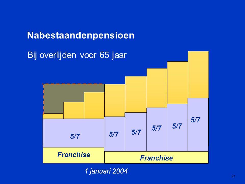 1 januari 2004 Franchise 21 Bij overlijden voor 65 jaar Nabestaandenpensioen 5/7