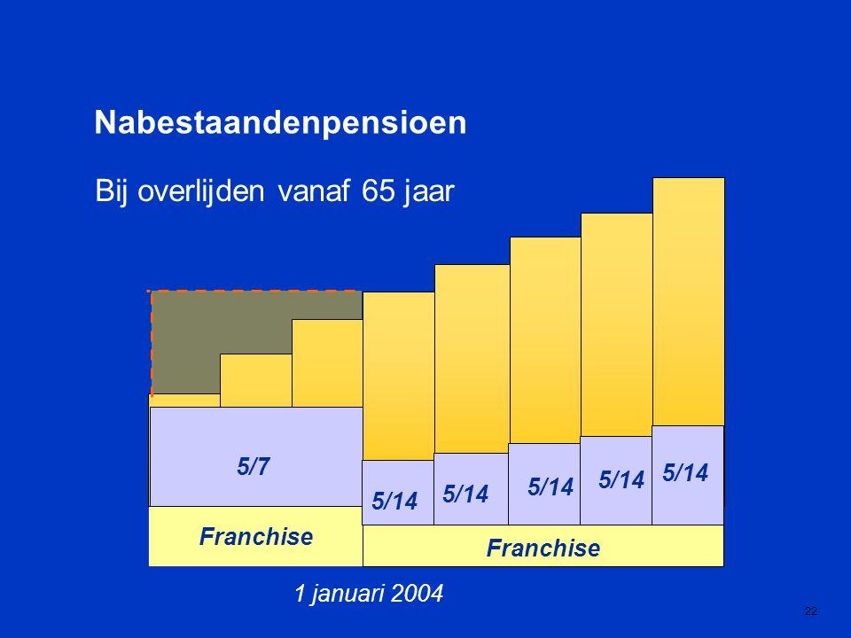 1 januari 2004 Franchise 22 Bij overlijden vanaf 65 jaar Nabestaandenpensioen 5/7 5/14