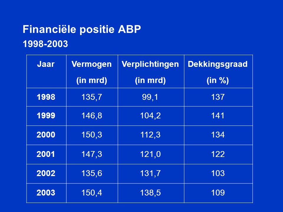 Financiële positie ABP 1998-2003 Jaar Vermogen (in mrd) Verplichtingen (in mrd) Dekkingsgraad (in %) 1998135,799,1137 1999146,8104,2141 2000150,3112,3
