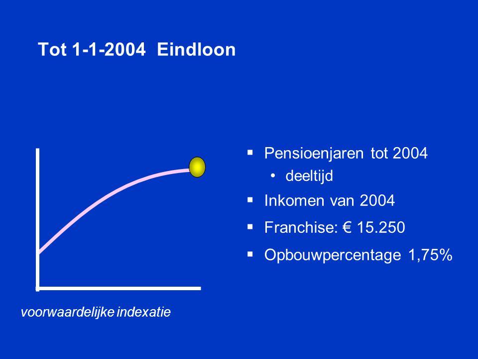 Tot 1-1-2004 Eindloon  Pensioenjaren tot 2004 • deeltijd  Inkomen van 2004  Franchise: € 15.250  Opbouwpercentage 1,75% voorwaardelijke indexatie