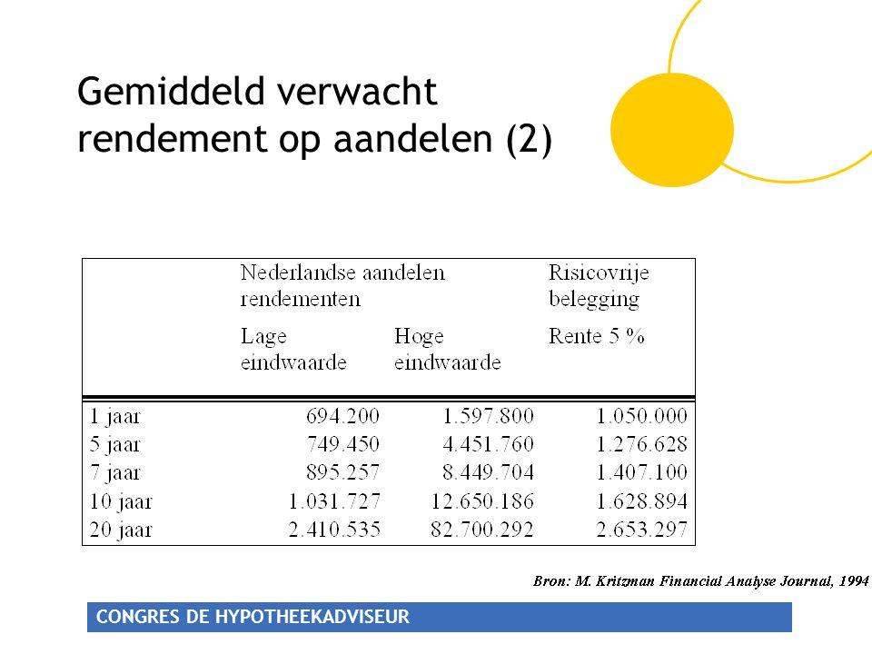CONGRES DE HYPOTHEEKADVISEUR Gemiddeld verwacht rendement op aandelen (2)