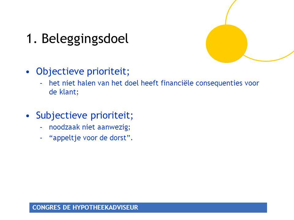 CONGRES DE HYPOTHEEKADVISEUR •Objectieve prioriteit; –het niet halen van het doel heeft financiële consequenties voor de klant; •Subjectieve prioritei