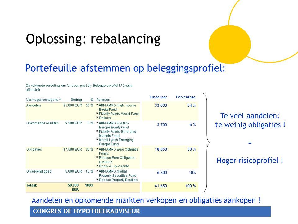CONGRES DE HYPOTHEEKADVISEUR Oplossing: rebalancing 100 %61.650 10%6.300 30 %18.650 6 %3.700 54 %33.000 PercentageEinde jaar Te veel aandelen; te wein