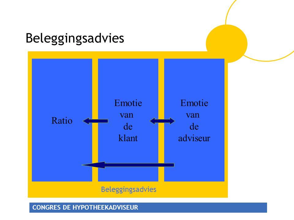 CONGRES DE HYPOTHEEKADVISEUR Beleggingsadvies Ratio Emotie van de klant Emotie van de adviseur Beleggingsadvies