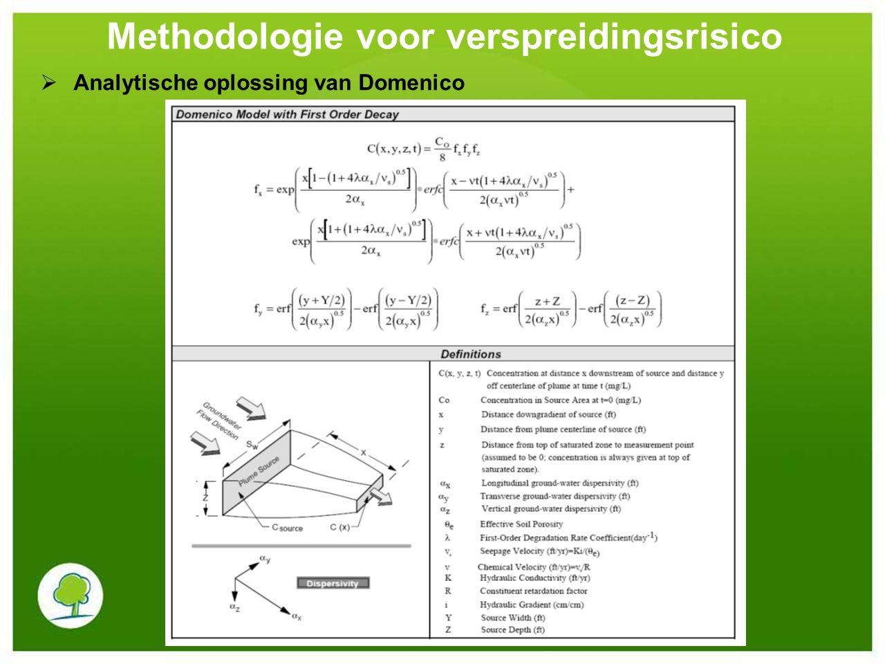  Analytische oplossing van Domenico Methodologie voor verspreidingsrisico