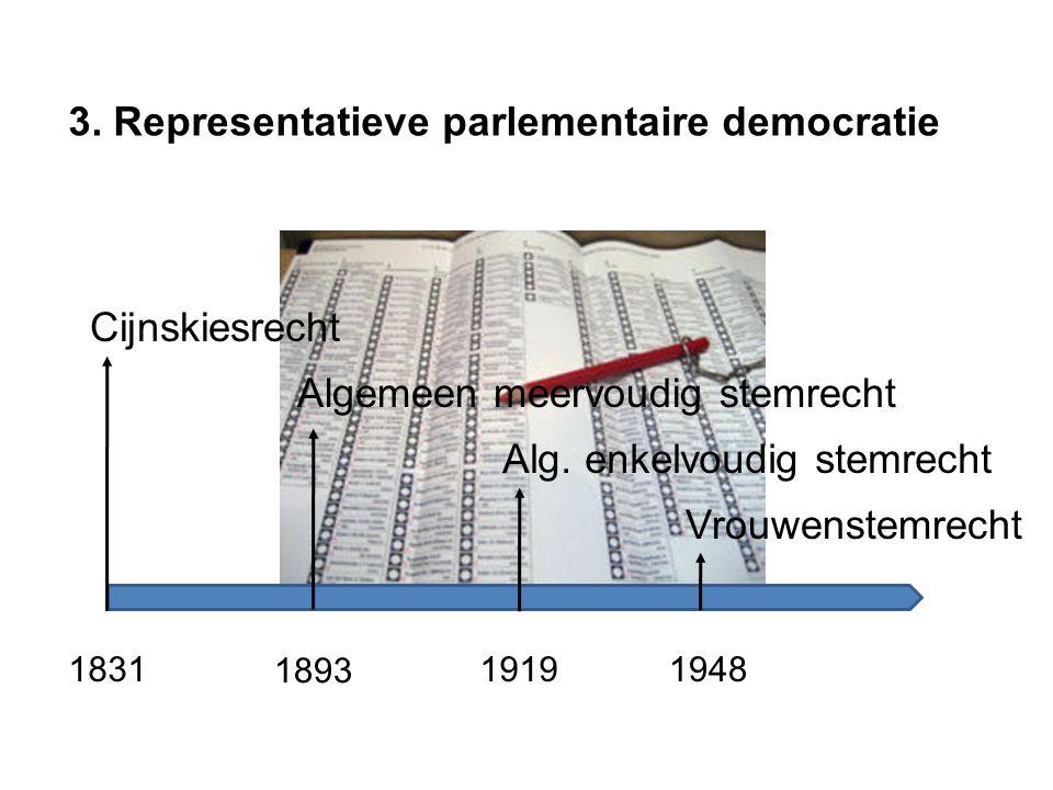 3. Representatieve parlementaire democratie Cijnskiesrecht Algemeen meervoudig stemrecht Alg.