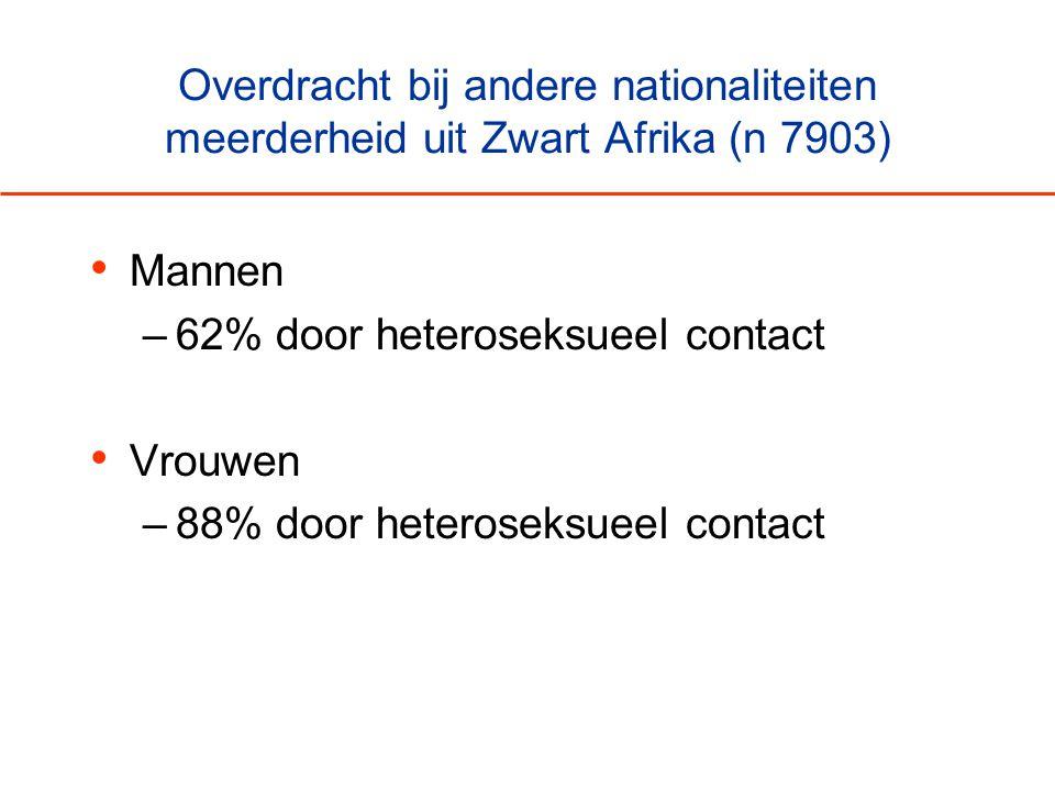 Overdracht bij andere nationaliteiten meerderheid uit Zwart Afrika (n 7903) • Mannen –62% door heteroseksueel contact • Vrouwen –88% door heteroseksue