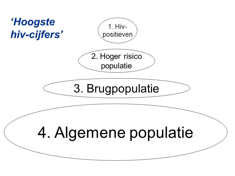 1. Hiv- positieven 2. Hoger risico populatie 3. Brugpopulatie 4. Algemene populatie 'Hoogste hiv-cijfers'