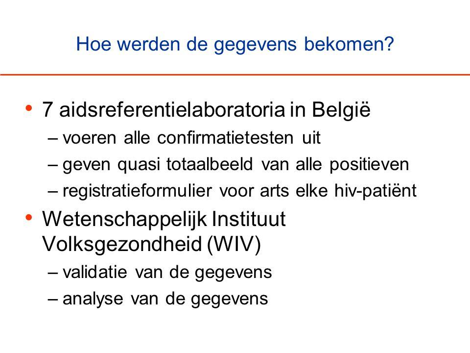 Hoe werden de gegevens bekomen? • 7 aidsreferentielaboratoria in België –voeren alle confirmatietesten uit –geven quasi totaalbeeld van alle positieve