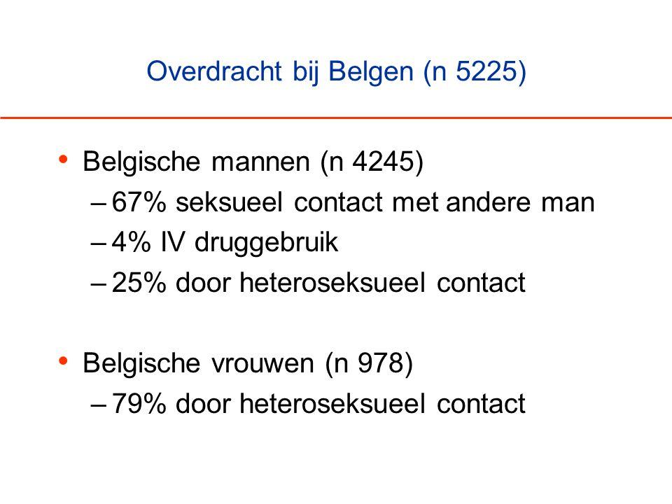 Overdracht bij Belgen (n 5225) • Belgische mannen (n 4245) –67% seksueel contact met andere man –4% IV druggebruik –25% door heteroseksueel contact •