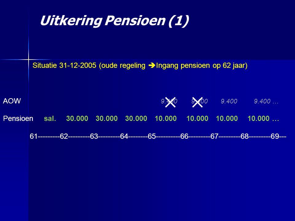 Uitkering Pensioen (1) Situatie 31-12-2005 (oude regeling  Ingang pensioen op 62 jaar) AOW 9.400 9.400 9.400 9.400 … Pensioen sal.