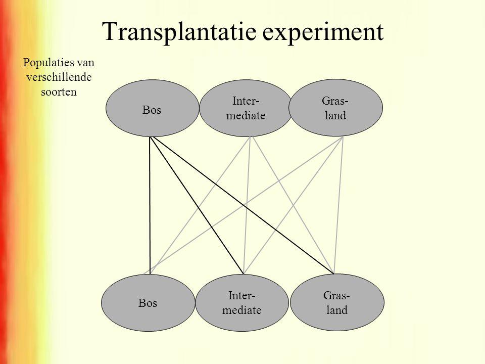 Transplantatie experiment Bos Inter- mediate Gras- land Bos Inter- mediate Gras- land Populaties van verschillende soorten