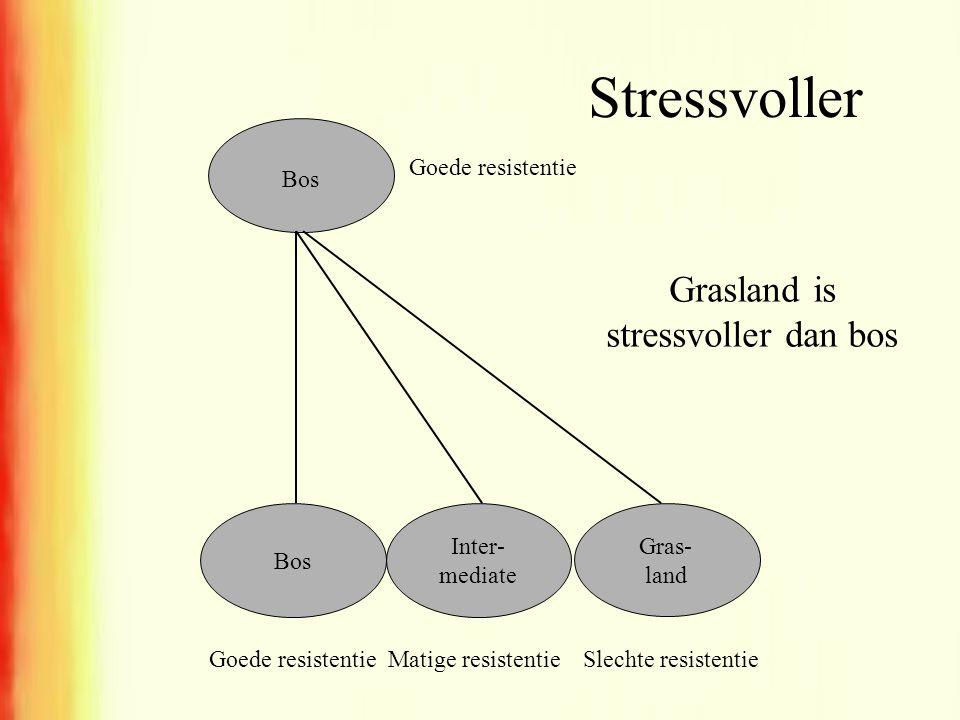 Stressvoller Bos Inter- mediate Gras- land Bos Goede resistentie Matige resistentieGoede resistentieSlechte resistentie Grasland is stressvoller dan b