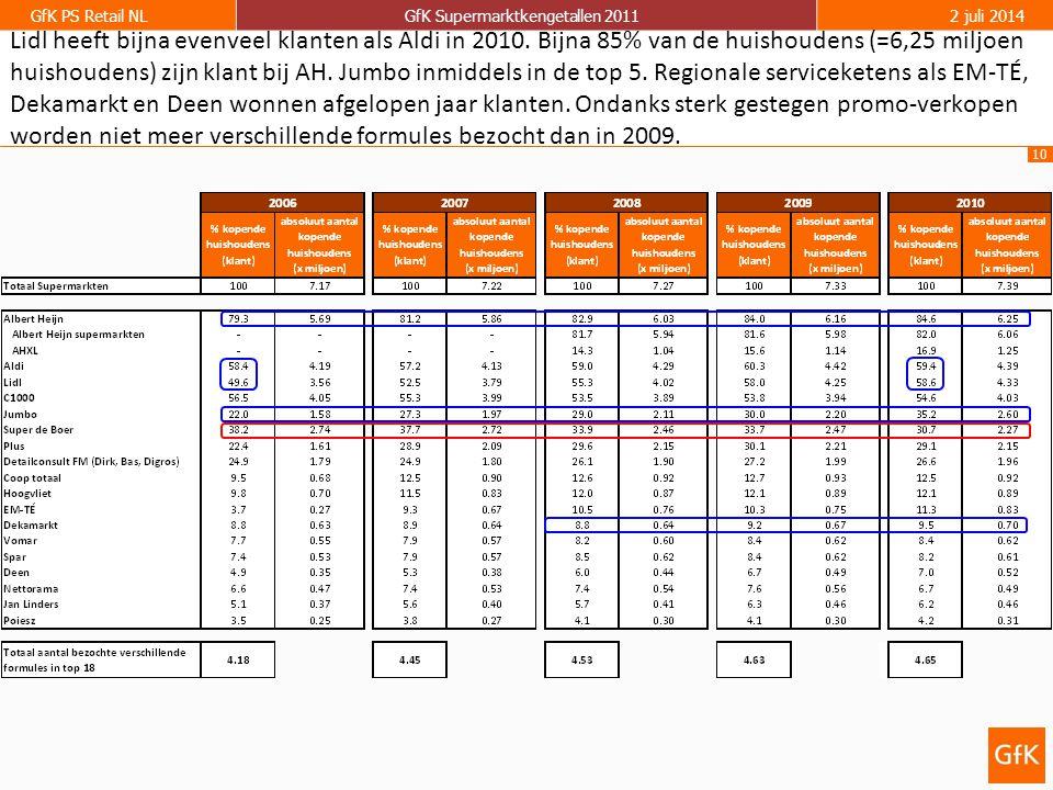 10 GfK PS Retail NLGfK Supermarktkengetallen 20112 juli 2014 Lidl heeft bijna evenveel klanten als Aldi in 2010.