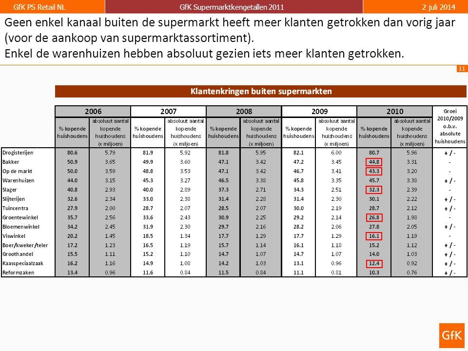 11 GfK PS Retail NLGfK Supermarktkengetallen 20112 juli 2014 Geen enkel kanaal buiten de supermarkt heeft meer klanten getrokken dan vorig jaar (voor de aankoop van supermarktassortiment).