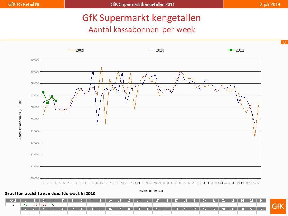 8 GfK PS Retail NLGfK Supermarktkengetallen 20112 juli 2014 GfK Supermarkt kengetallen Aantal kassabonnen per week Groei ten opzichte van dezelfde week in 2010