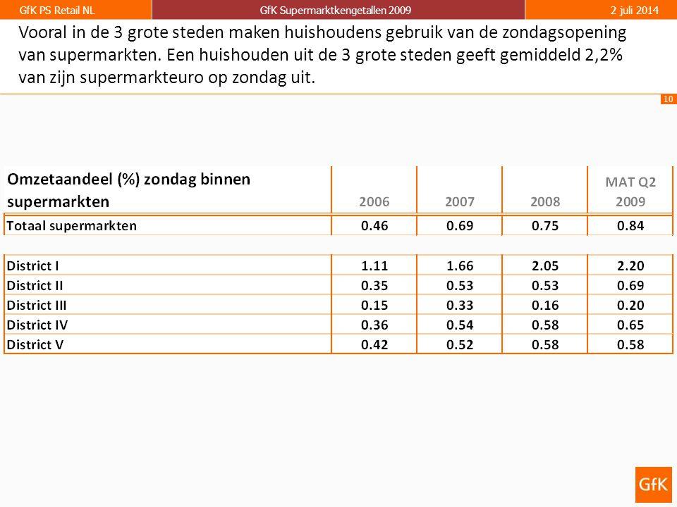 10 GfK PS Retail NLGfK Supermarktkengetallen 20092 juli 2014 Vooral in de 3 grote steden maken huishoudens gebruik van de zondagsopening van supermarkten.