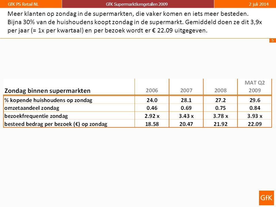 5 GfK PS Retail NLGfK Supermarktkengetallen 20092 juli 2014 Meer klanten op zondag in de supermarkten, die vaker komen en iets meer besteden.