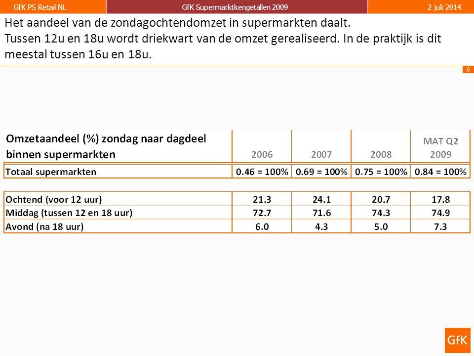 6 GfK PS Retail NLGfK Supermarktkengetallen 20092 juli 2014 Het aandeel van de zondagochtendomzet in supermarkten daalt.