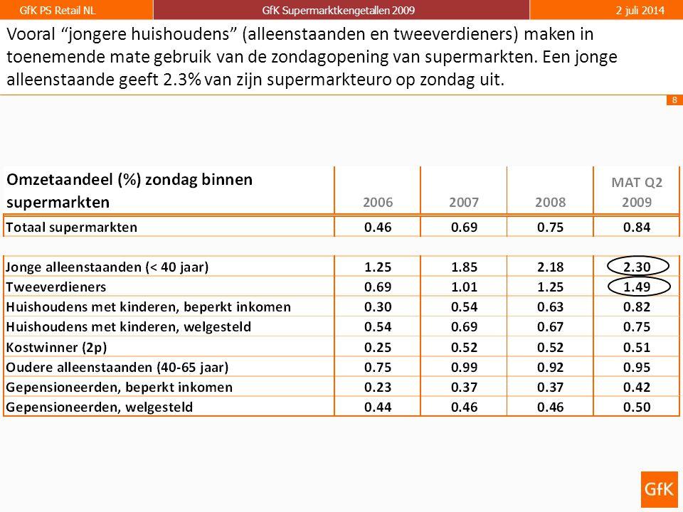 8 GfK PS Retail NLGfK Supermarktkengetallen 20092 juli 2014 Vooral jongere huishoudens (alleenstaanden en tweeverdieners) maken in toenemende mate gebruik van de zondagopening van supermarkten.