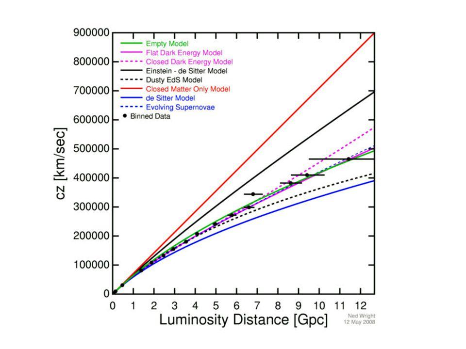 Hoe kunnen we de vorm van het heelal meten ? 1.Supernova's De Dopplerverschuiving wordt bepaald door de afstand en de mate van uitdijing. De helderhei