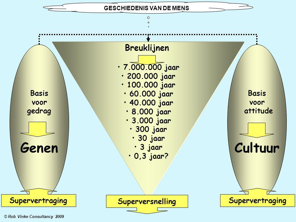 Breuklijnen • 7.000.000 jaar • 200.000 jaar • 100.000 jaar • 60.000 jaar • 40.000 jaar • 8.000 jaar • 3.000 jaar • 300 jaar • 30 jaar • 3 jaar • 0,3 jaar.