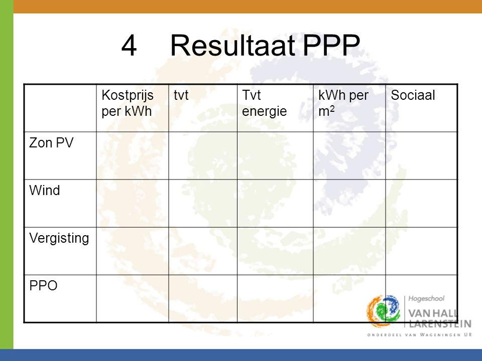 4Resultaat PPP Kostprijs per kWh tvtTvt energie kWh per m 2 Sociaal Zon PV Wind Vergisting PPO