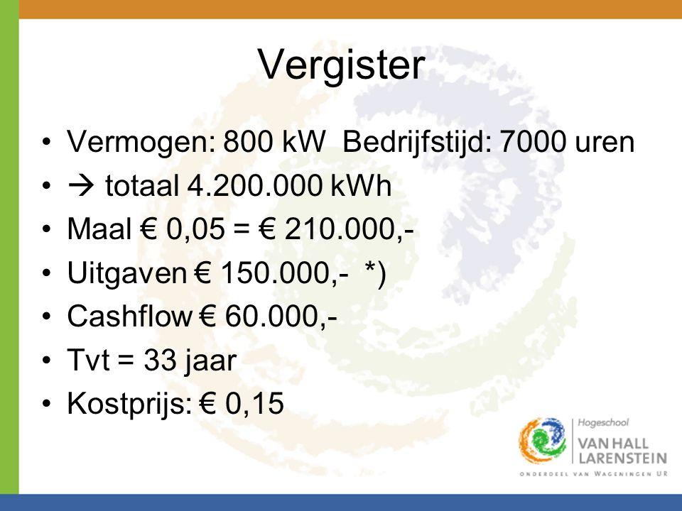 Vergister •Vermogen: 800 kW Bedrijfstijd: 7000 uren •  totaal 4.200.000 kWh •Maal € 0,05 = € 210.000,- •Uitgaven € 150.000,- *) •Cashflow € 60.000,-