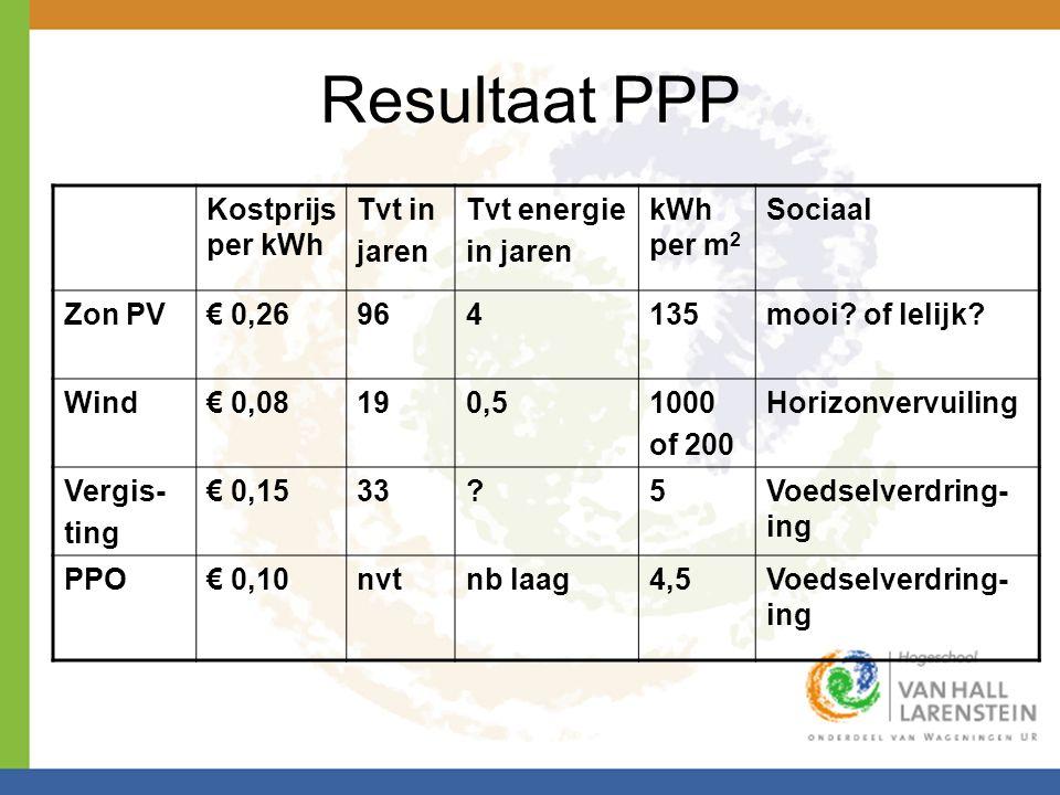 Resultaat PPP Kostprijs per kWh Tvt in jaren Tvt energie in jaren kWh per m 2 Sociaal Zon PV€ 0,26964135mooi? of lelijk? Wind€ 0,08190,51000 of 200 Ho