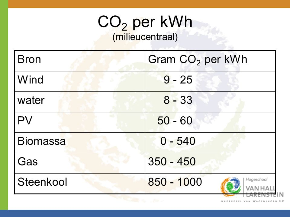 CO 2 per kWh (milieucentraal) BronGram CO 2 per kWh Wind 9 - 25 water 8 - 33 PV 50 - 60 Biomassa 0 - 540 Gas350 - 450 Steenkool850 - 1000